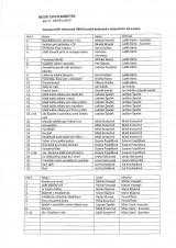 Seznam darovaných knih